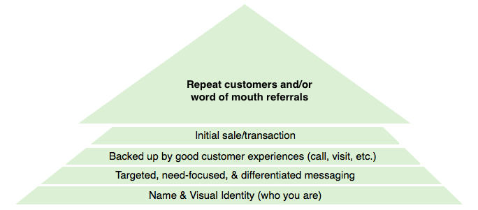 brand_identity_pyramid.png
