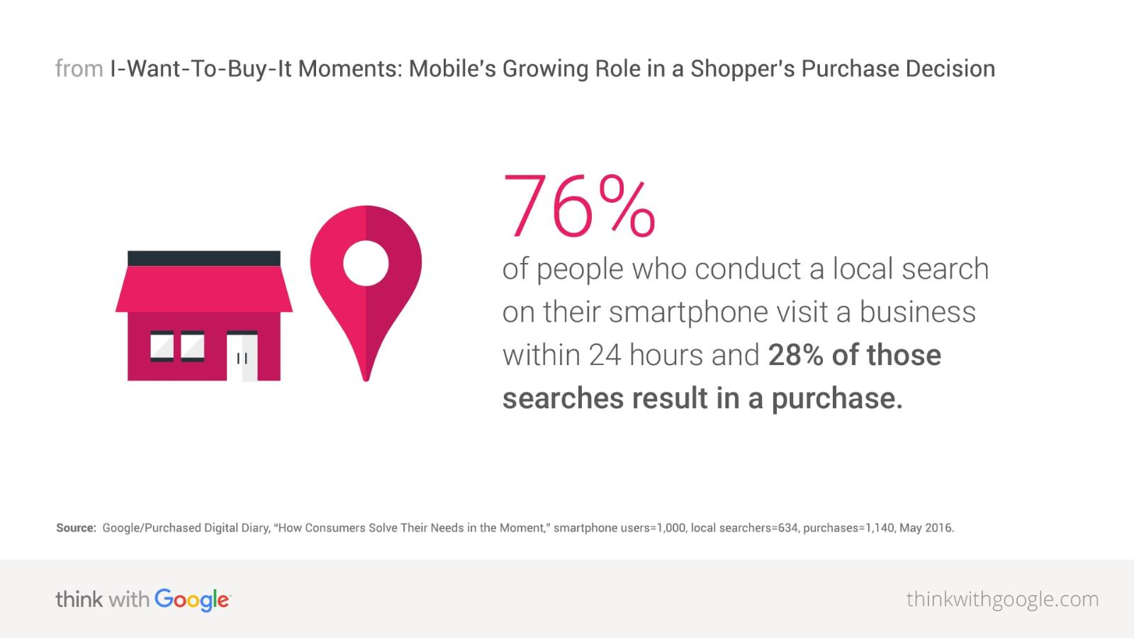 local_search_smartphone_purchase_download.jpg